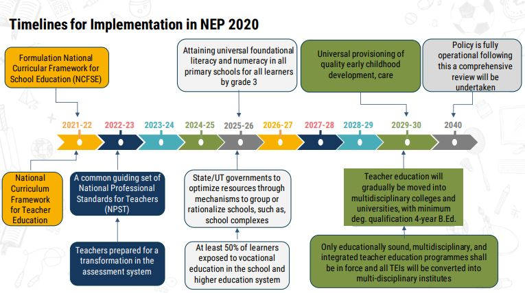 Timeline of NEP2020 Implementation analysis by NexSchools NexSchools.com Education CRitique