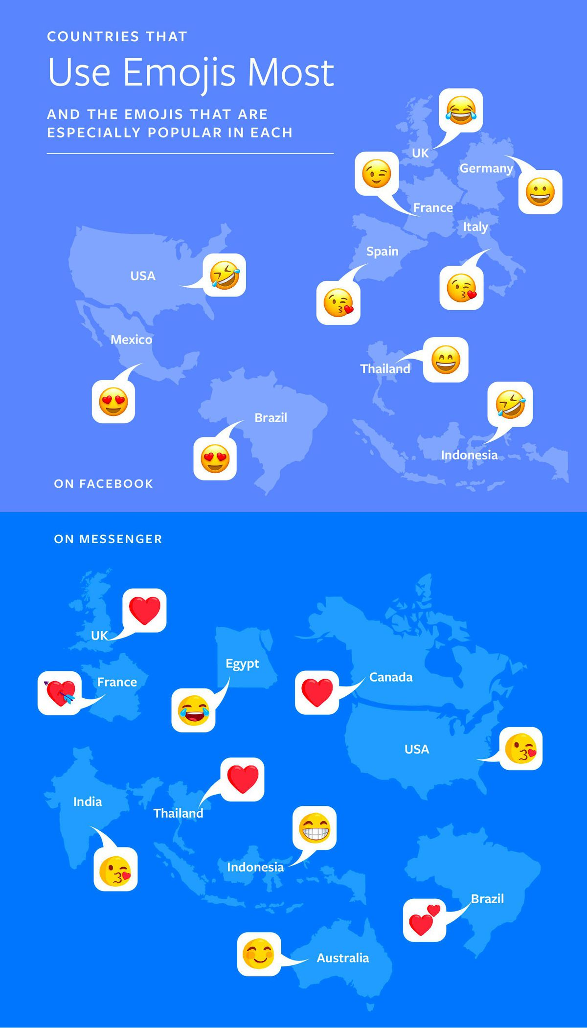 Facebook data how countries use emojis
